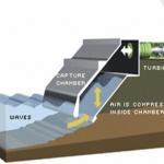 energia-onde-colonna-acqua